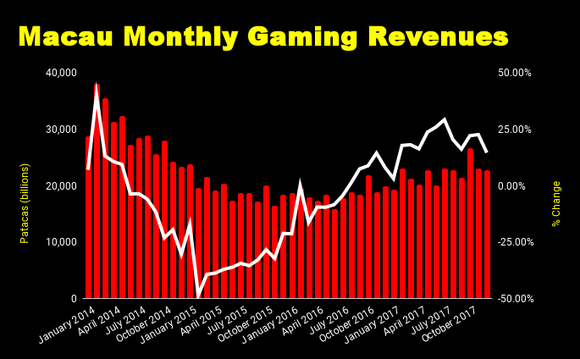 Chart of Macau monthly gaming revenues.