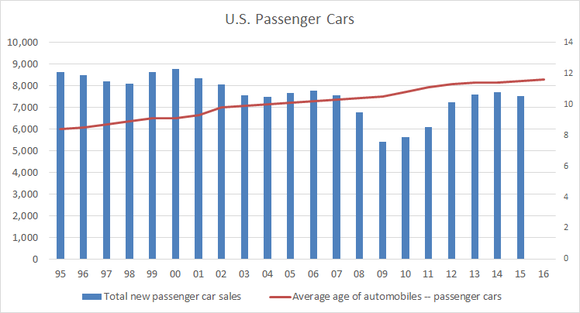 Average age of U.S. passenger cars, plotted against sales of new passenger cars