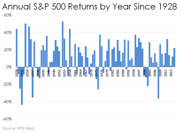 Bar chart of stock returns by year since 1928