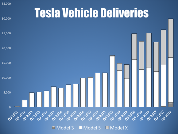 Tesla quarterly vehicle deliveries by model
