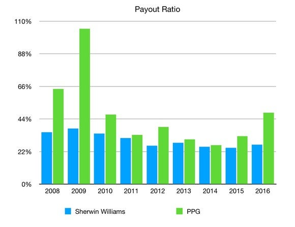 Payout ratios of Sherwin Williams vs. PPG