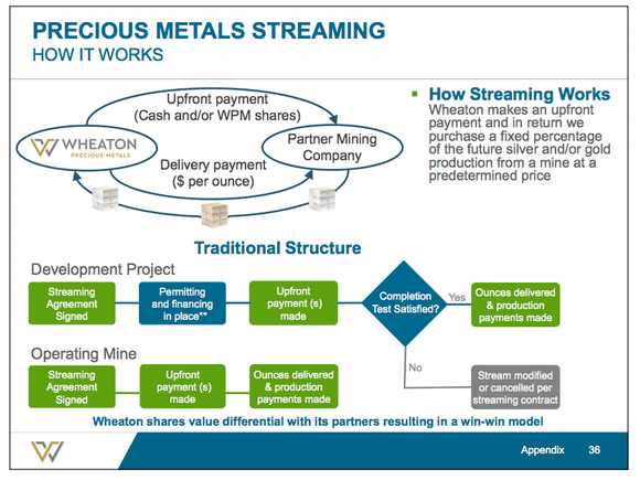 A graphical overview of the precious metals streaming model.