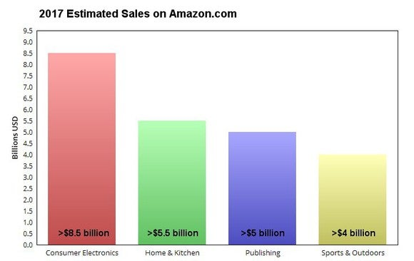 A chart of the four best-selling product categories on Amazon.
