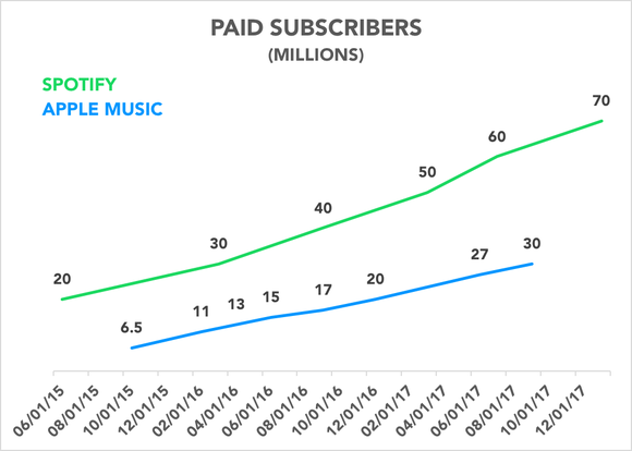 Chart comparing paid subscribers for Spotify and Apple Music over time