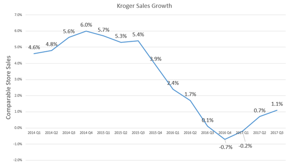 Chart showing sales growth.