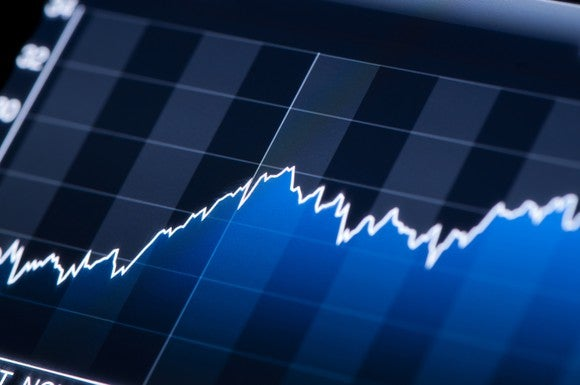 Financial chart showing upward price movement.