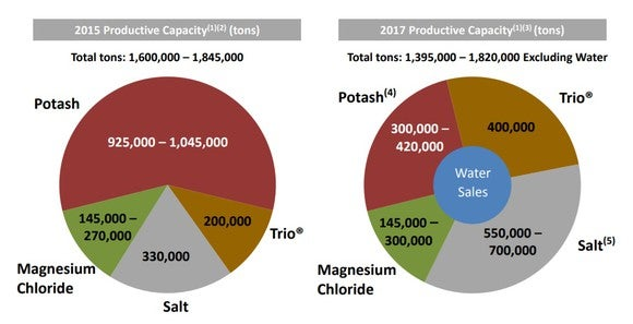 Two pie charts comparing Intrepid Potash's production mix in 2015 and 2017.