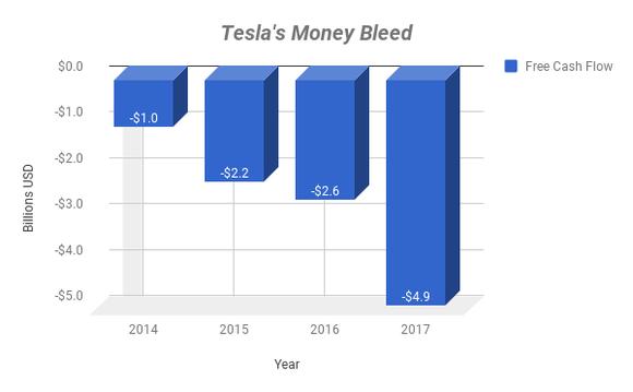 Chart showing Tesla's free cash flow.