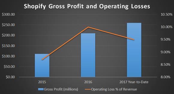 Gross revenue has been steadily rising, almost doubling every year since 2015. Operating loss jumped in 2016, but has been slowly edging back towards breakeven.