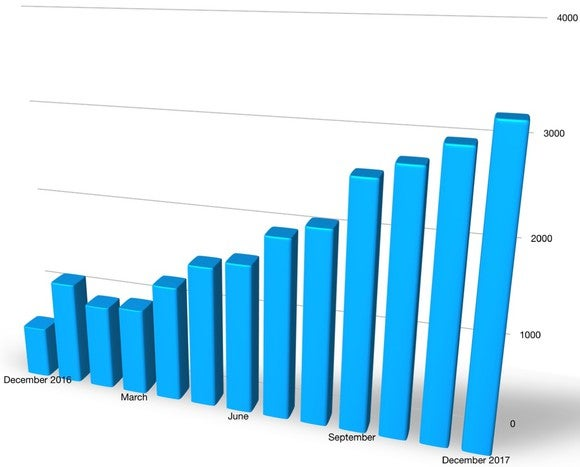 A bar chart showing Bolt sales by month from December 2016 through 2017. Sales increased every month from February 2017 on.