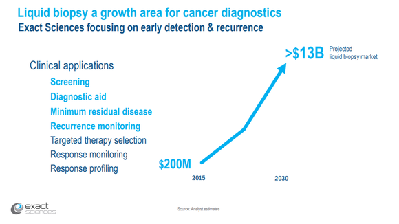 Liquid biopsy growth chart slide