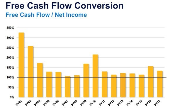 A chart showing Parker-Hannifin's FCF conversion between 2002 and 2017.