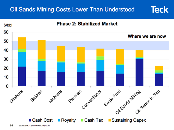 A bar chart showing that oil sands costs are relatively low on an ongoing basis