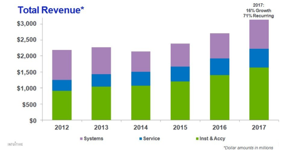 Intuitive Surgical total revenue chart - 2012 through 2017