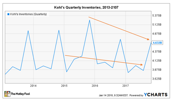 Chart of quarterly inventory downward trend.