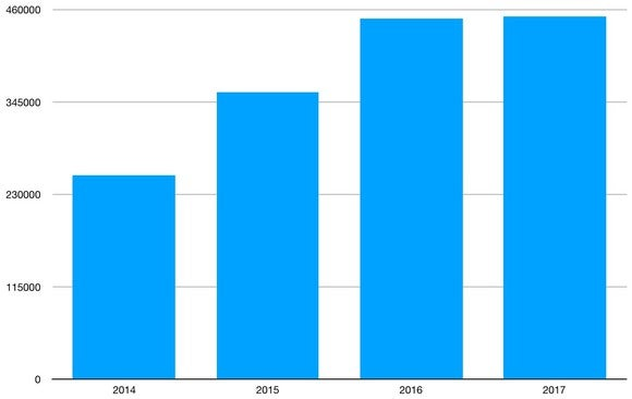 Bar chart showing the growth of the midsize truck market. Sales grew significantly from 2014 to 2015, and from 2015 to 2016, but were up only slightly in 2017.
