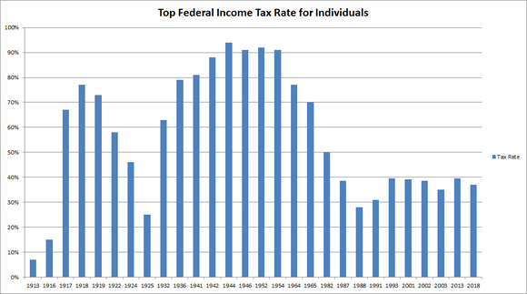 Graph showing tax individual income tax rates over history.