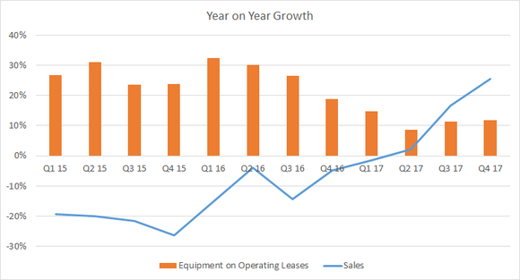 year on year growth of operating leases and sales