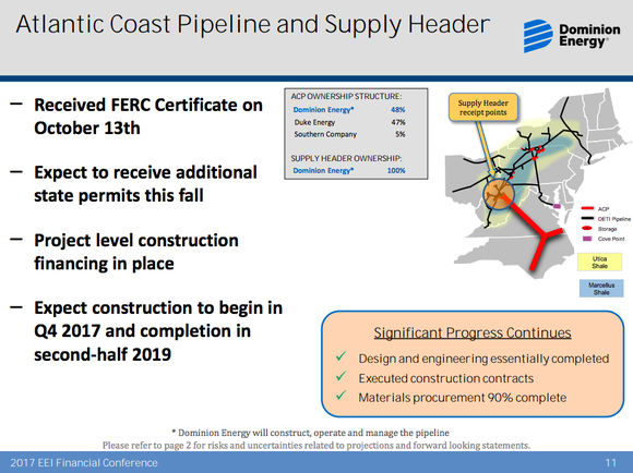 Dominion's Atlantic Coast Pipeline overview