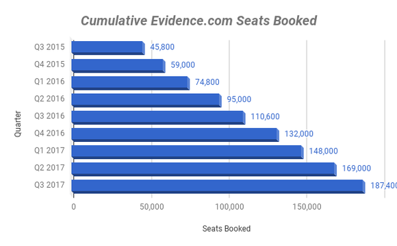Chart of seats booked on Evidence.com