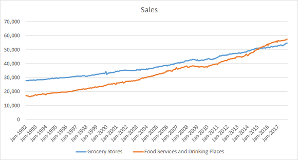 Grocery sales and dining out sales