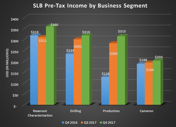 A graph of SLB pre-tax income by business segment for Q4 2016, Q3 2017, and Q4 2017, showing gains for every segment.