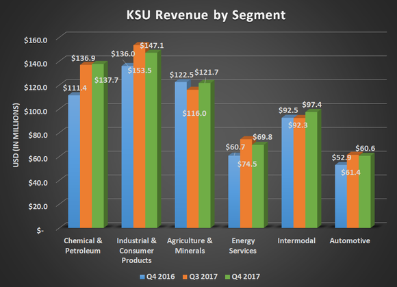 KSU revenue by segment for Q4 2016, Q3 2017, and Q4 2017. Shows year-over-year gains for all segments