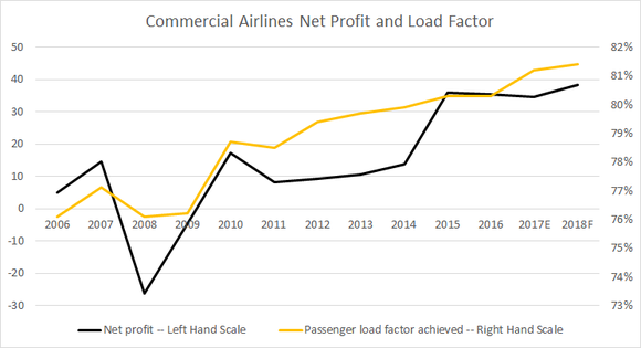 commercial airline profit and load factor