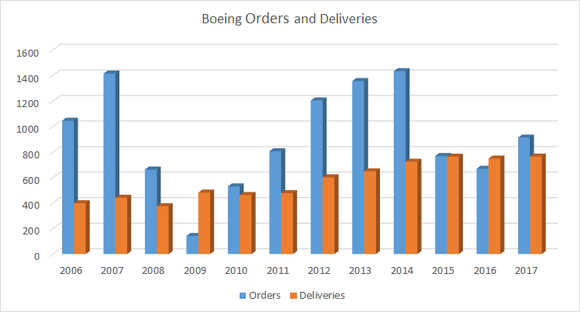 boeing orders and deliveries