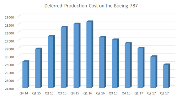 deferred production cost on the 787