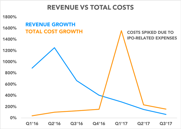 Chart comparing revenue growth to total cost growth