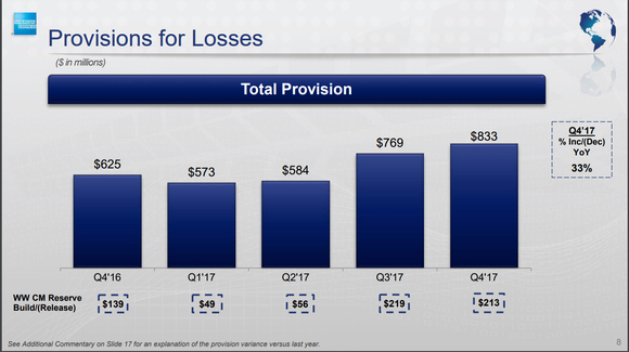 Slide from American Express' fourth-quarter earnings presentation showing the growth in the company's loan loss provisions over the past five quarters.