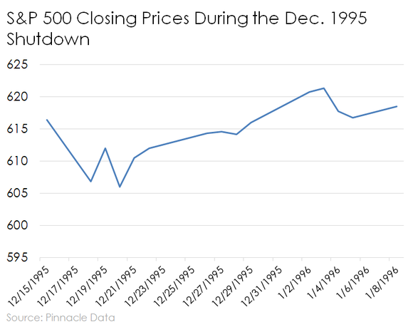 S&P 500 prices over the Dec. 1995 government shutdown