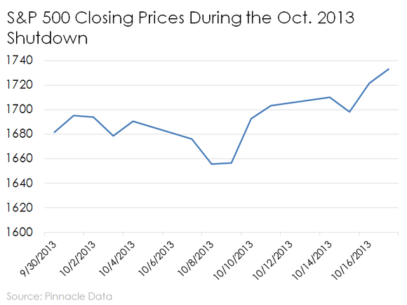 Line chart of S&P 500 over the Oct. 2013 government shutdown.