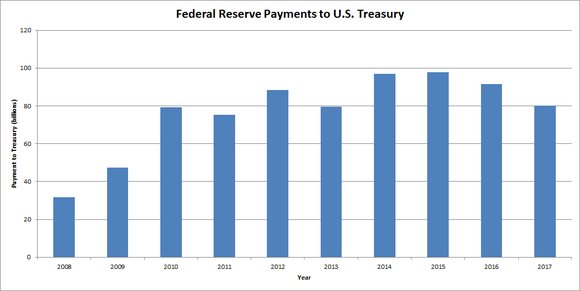 Graph showing payments from Federal Reserve to U.S. Treasury.