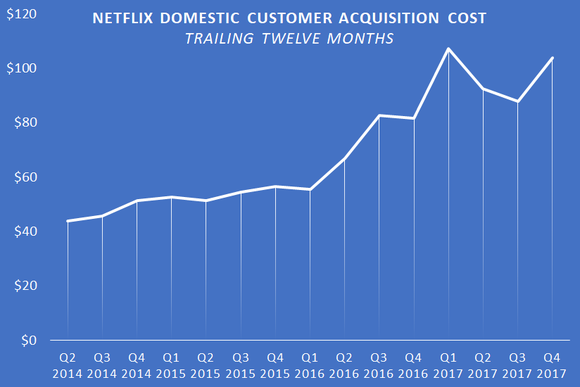 A chart showing Netflix's trailing-twelve-month U.S. customer acquisition cost.