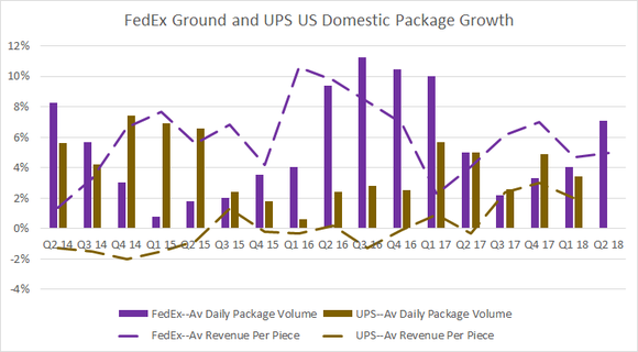 Growth in FedEx Ground and UPS Domestic package volume and yield