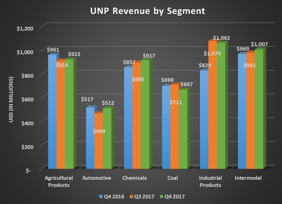 UNP revenue by segment for Q4 2016, Q3 2017, and Q4 2017. Shows double-digit gain for industrial products while other segments offset each other.