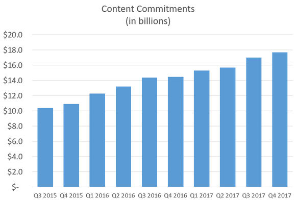 Chart showing increasing content commitments.