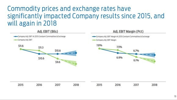 A slide showing how rising commodity prices and unfavorable exchange-rate movements have put pressure on Ford's profit and margins since 2015.