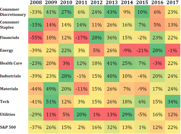 Grid of annual returns by S&P 500 sector from 2008 to 2017.