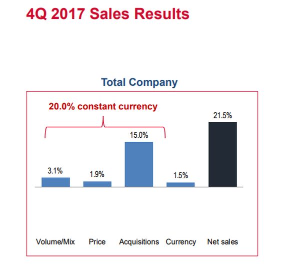 Chart of fourth-quarter 2017 sales breakdown between volume/mix, price, acquisitions, and currency
