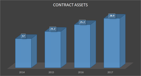 GE's contract assets