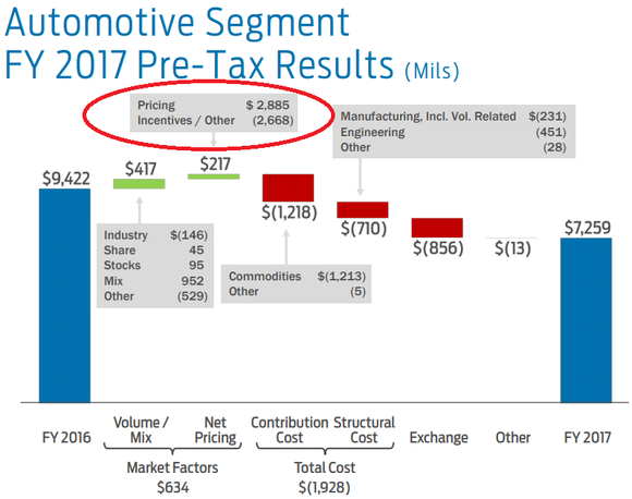 Graphic showing Ford incentives ($2,668 million) nearly offset pricing gains of $2,885 million in 2017