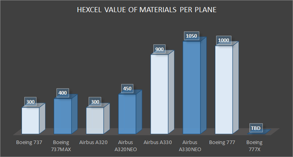 comparing value of materials to Hexcel on legacy and new aircraft programs at Boeing and Airbus
