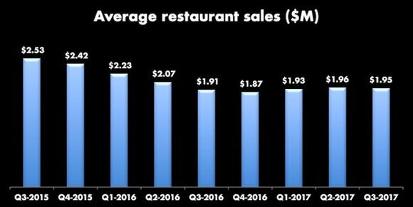 Bar graph of average restaurant sales starting in Q3-2015 at $2.53 million, dropping to $1.87 million in Q4-2016, and rising slightly to $1.95 million in Q3-2017.
