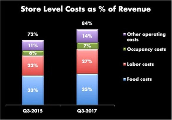 Bar graph comparing Q3-2015 store level costs of 72% compared with Q3-2017 costs of 84%.