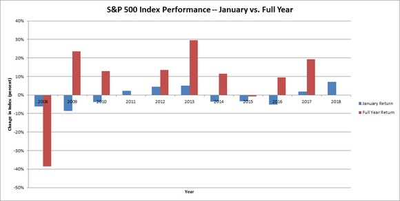 Chart showing S&P performance over past 10 years, January vs. rest of year.