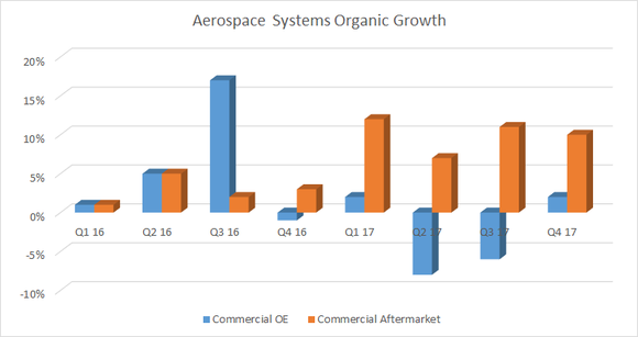 Aerospace Systems Organic Growth