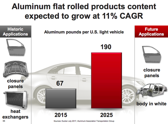 A graphic showing the expected increase in demand for aluminum in light vehhicles